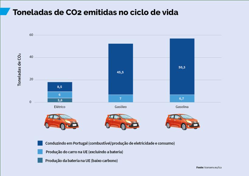 Toneladas CO2 emitidas por veiculos electricos